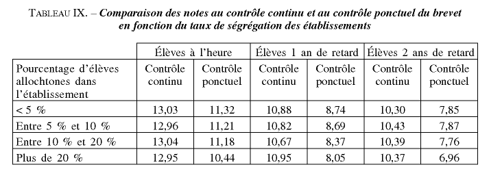 """""""Fatima moins bien notée que Marianne"""" (Béatrice Mabilon-Bonfils & François Durpaire) - Page 11 Felouzis"""