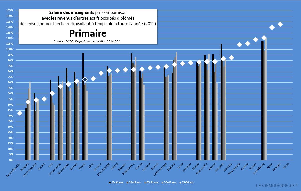 baisse de salaire des profs à partir de janvier - Page 3 20150122_salairescomparesRSE2014_primaire