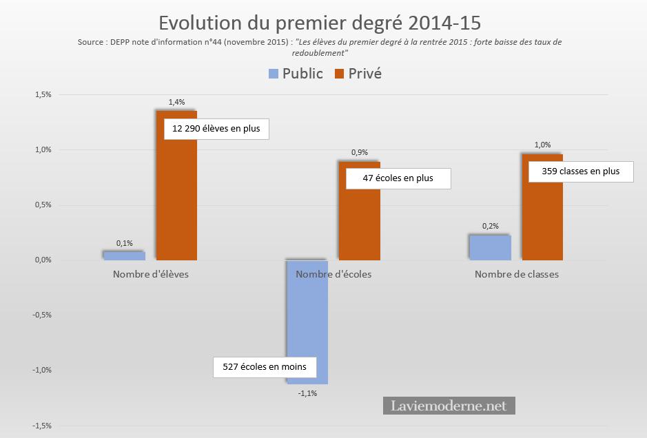 Belle progression du privé à la rentrée 2015 dans le primaire et en 6e 20151126_evolutioneffectifsprimaire2014-2015