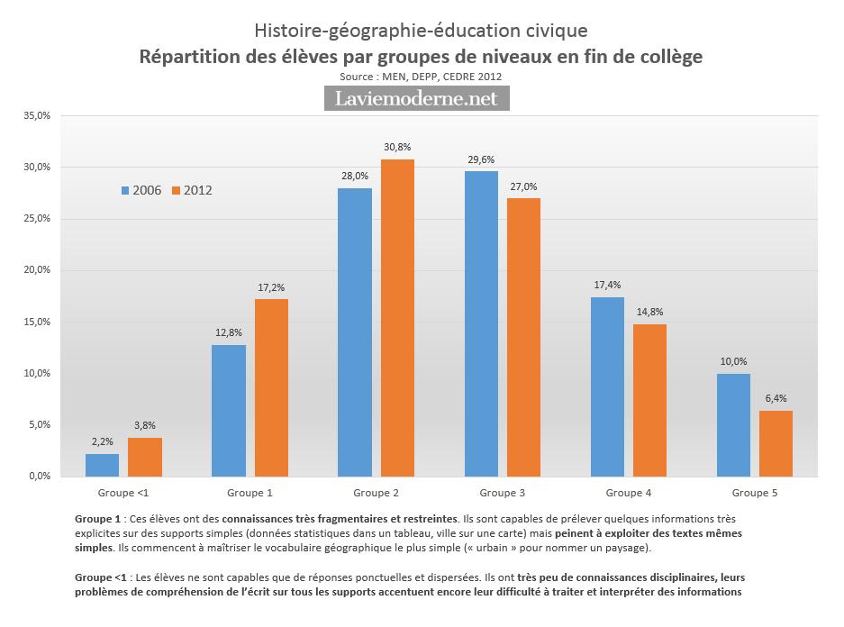 Hausse inquiétante de la proportion des élèves en difficulté en histoire-géographie-EC en fin de collège 20160323_cedre2012_hg