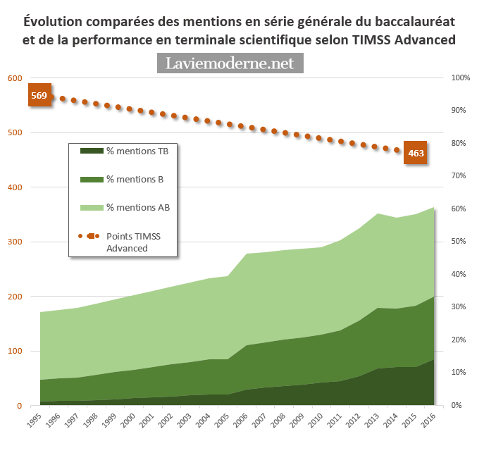Résultats TIMSS/TIMSS Advanced 2015 - Page 4 20161129_mentions%26TIMSS