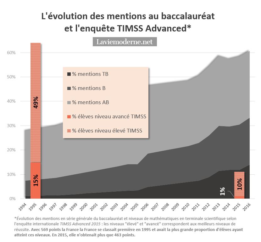 Résultats TIMSS/TIMSS Advanced 2015 - Page 6 20161129_mentions%26TIMSSbis