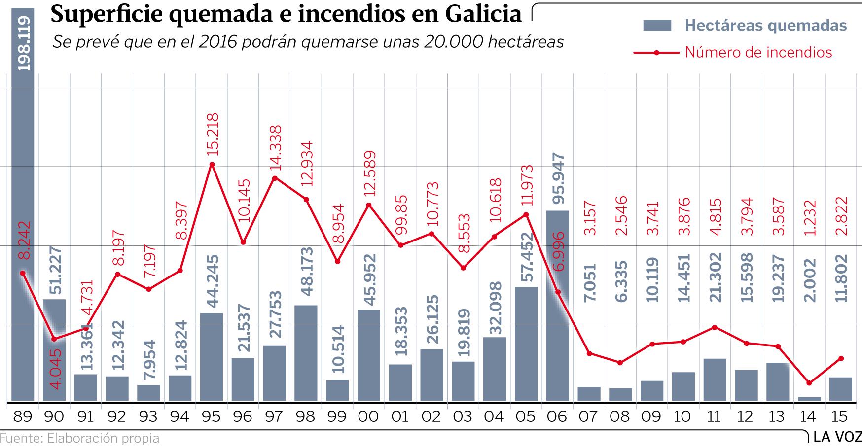 Galiza, incendios: La Xunta admite que en As Fragas do Eume han ardido 750 hectáreas.  Graf2