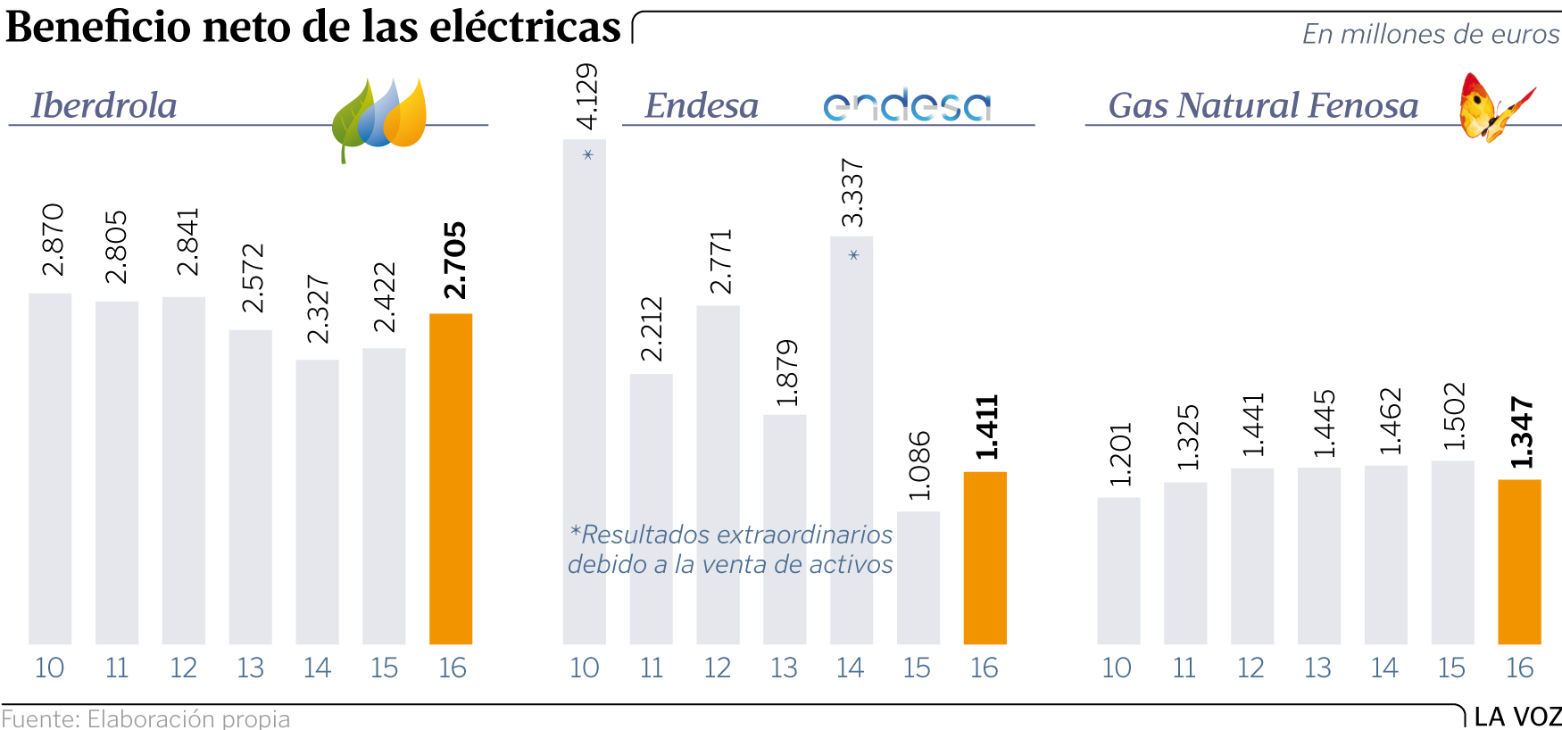 Electricidad, estafas y negocio$ en la factura. Oligopolios y precios. [Energía] - Página 6 Gf24p36g1-01