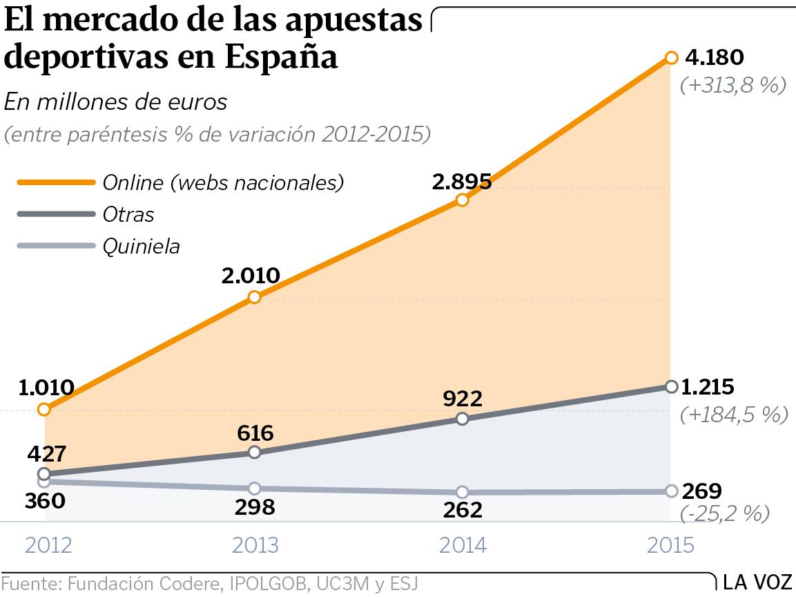 Los españoles gastan decenas de miles de millones en loterías, apuestas, casinos y similares. Gj14p28g1-01