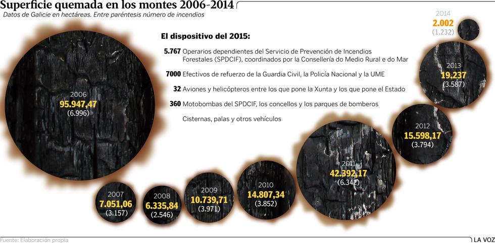 Galiza, incendios: La Xunta admite que en As Fragas do Eume han ardido 750 hectáreas.  G6P9G1