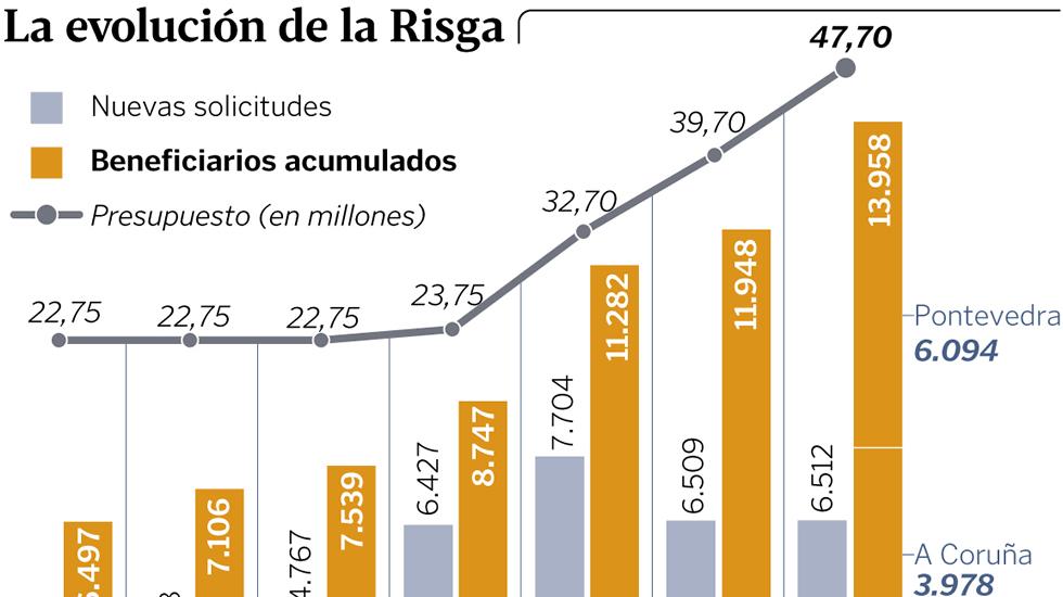 Asistencialismo social y estatal, voluntariado, reformismo politico - social. Grafico_risga_h
