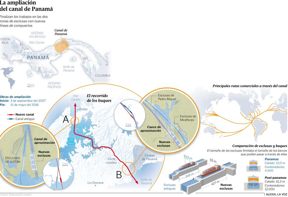 Canales y otras conexiones interoceánicas en Centroamérica: Panamá, Nicaragua, Guatemala, Honduras... China. Graf