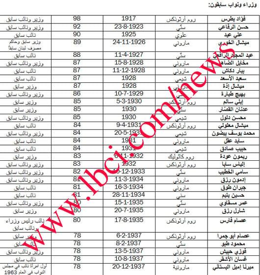 شيخوخة السياسيين اللبنانيين News2198338-635631643525195218