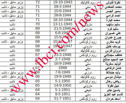 شيخوخة السياسيين اللبنانيين News5786389-635631643525039219