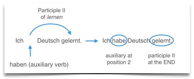 Ich liebe Deutsch  - Page 13 German-perfect-tense-haben