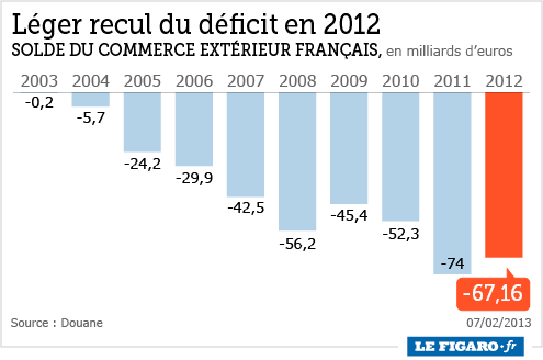 Le chômage... - Page 5 201306_france_deficit_commercial