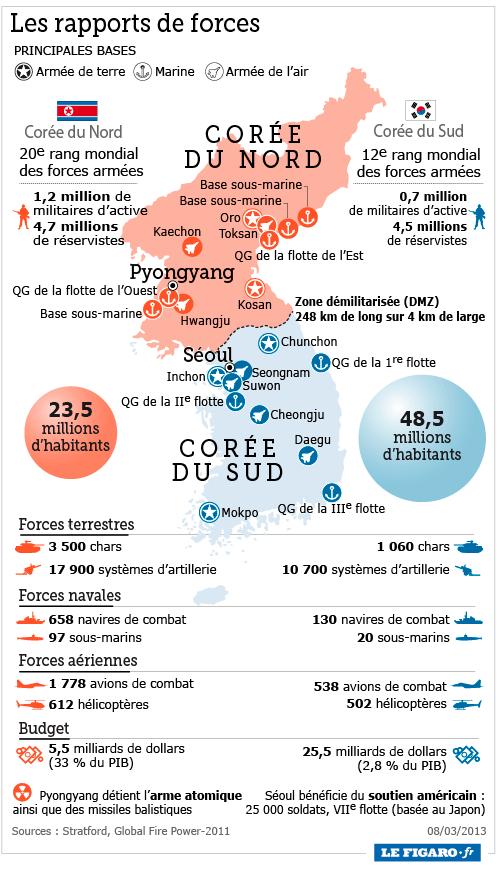Troisième essai nucléaire nord-coréen 201310_coree_armees2