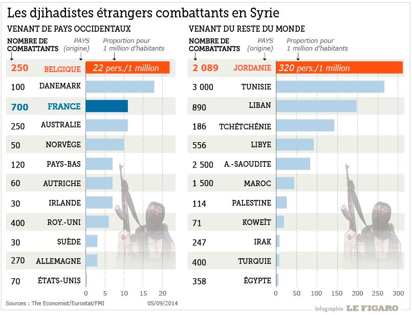 """Mes fils ont été """"conditionnés"""" par des jihadistes français - Page 10 201436_djihadistes_eil"""