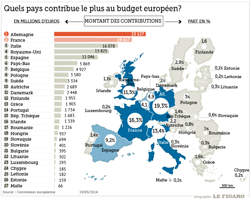 Roumanie ... là aussi c'est l'Europe. - Page 6 WEB_201420_europe_contribution_budget