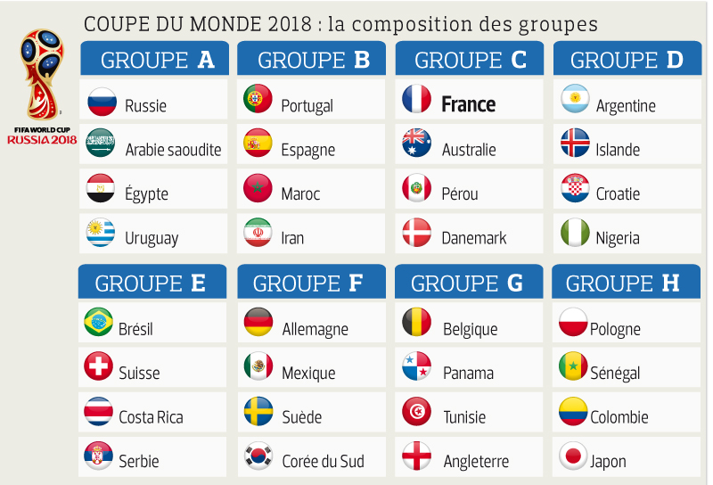 FOOT MASCULIN COUPE DU MONDE 2018 - Page 2 WEB_201748_CoupeMondeGroupe