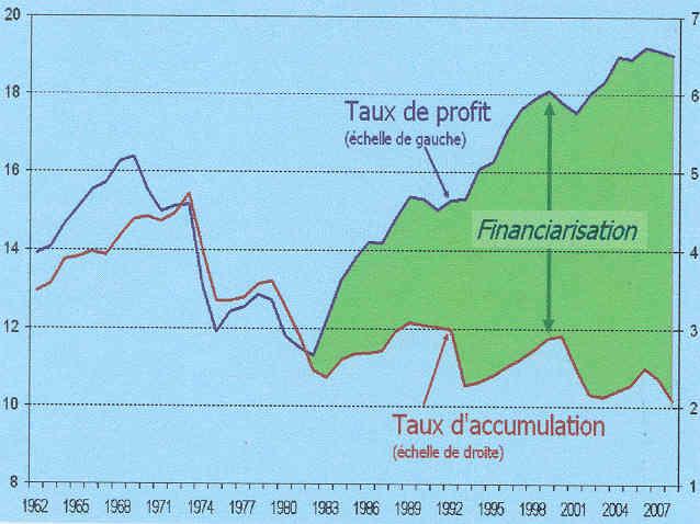 Causas y consecuencias de la crisis capitalista actual. No se explica por subconsumo, sino por sobreproducción general, pero engendra miseria abundante. Graph_2_-_Profits_et_accumulation_-_EU_UE_Japon_-_1962-2008
