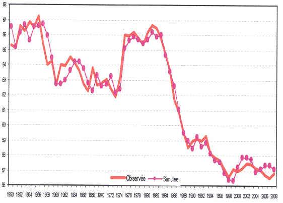 Causas y consecuencias de la crisis capitalista actual. No se explica por subconsumo, sino por sobreproducción general, pero engendra miseria abundante. Graph_3_-_Part_salariale_UE_-_1950-2008