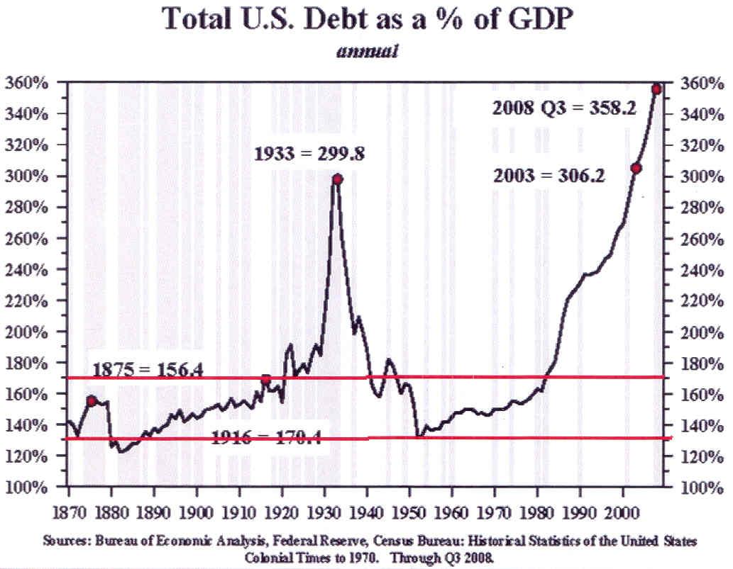 Causas y consecuencias de la crisis capitalista actual. No se explica por subconsumo, sino por sobreproducción general, pero engendra miseria abundante. Graph_6_-_Total_US_Debt_as_of_GDP_-_1870_-_2008