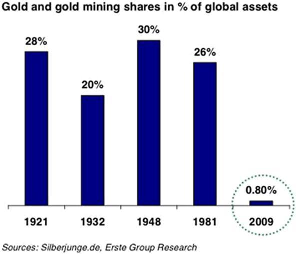 Bulle de l'or ?  l'or bulle spéculative ? pas du tout !  Midas0712C