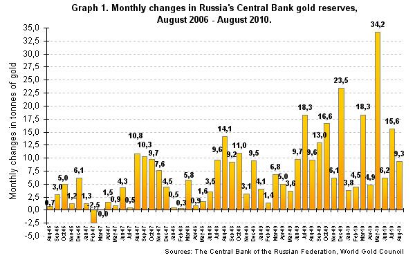 réserves d'or de la banque centrale de russie  Midas1011E