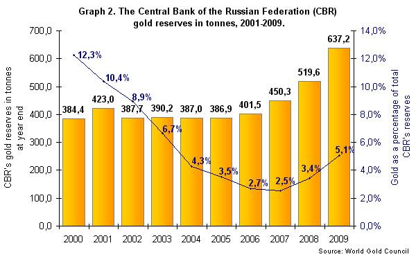 réserves d'or de la banque centrale de russie  Midas1011F