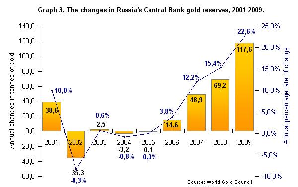 réserves d'or de la banque centrale de russie  Midas1011G