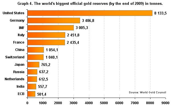 réserves d'or de la banque centrale de russie  Midas1011H