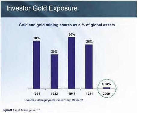 Bulle de l'or ?  l'or bulle spéculative ? pas du tout !  Midas0321C