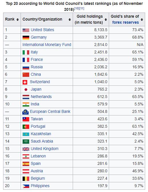 Réserves d'or des banques centrales / statistiques annuelles - Page 3 B