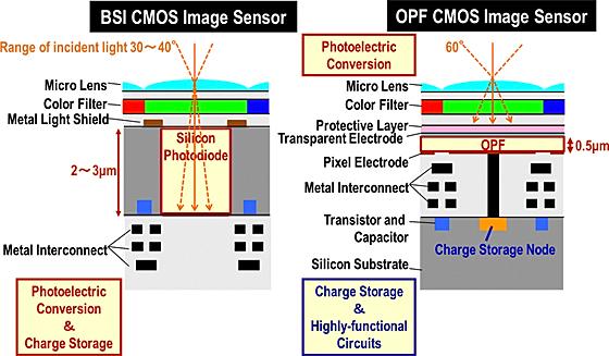 Panasonic, Fujifilm, nouvelle techno capteurs OPF Cmos_bsi_opf-36f61