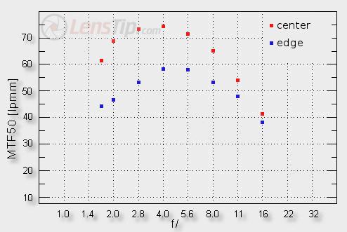 Voigtländer 25mm f/0.95 pour MicroFourThirds ! - Page 9 3235_roz