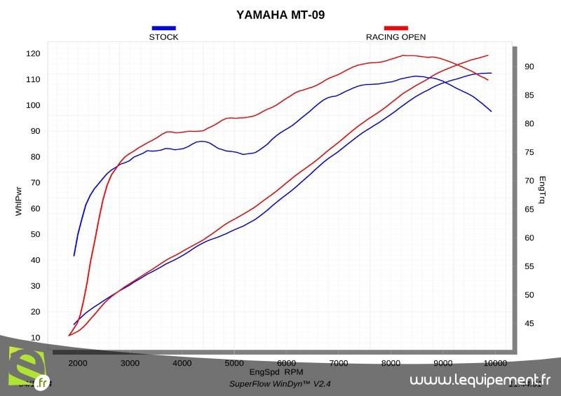 Puissance et rodage. - Page 2 Ligne-racing-line-carbone-yamaha-mt-09_004__800