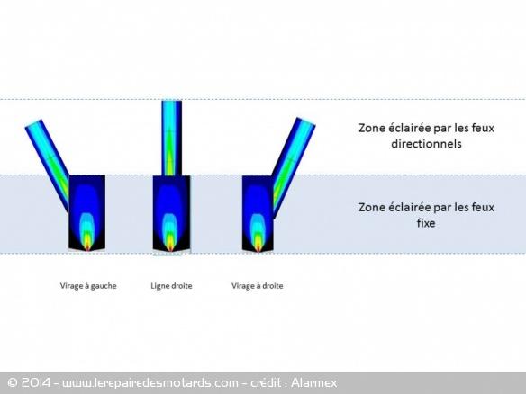 L'éclairage directionnel adapté à la moto Eclairage-directionnel-moto-schema
