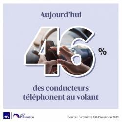 Toujours plus de téléphones au volant Hausse-utilisation-telephone-volant-barometre-axa