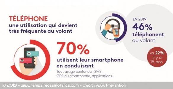 Toujours plus de téléphones au volant Hausse-utilisation-telephone-volant