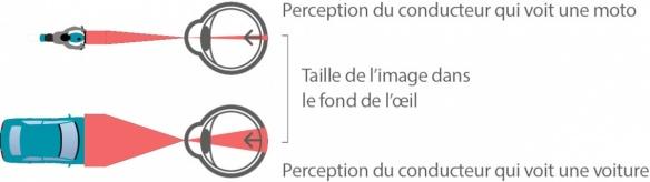 Campagne prévention routière moto : Merci de m'avoir vu Perception-vhicule-oeil