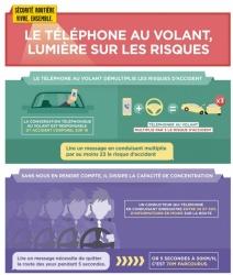 Suspension du permis de conduite si on téléphone en conduisant (+) Sanctions-telephone-volant-suspension-permis-conduire