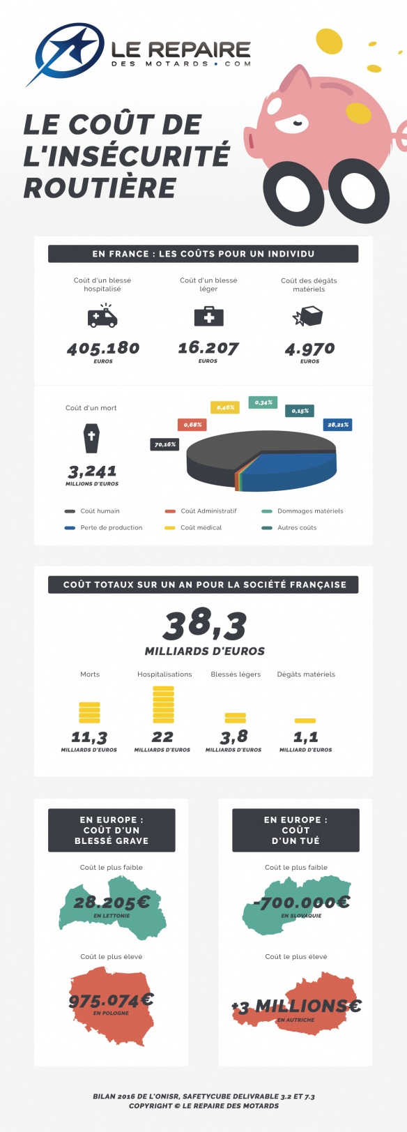 Le coût de l'insécurité routière Cout-insecurite-routiere-infographie