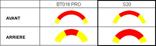 Bridgestone S20 Bridgestone-bt16-pro-s20
