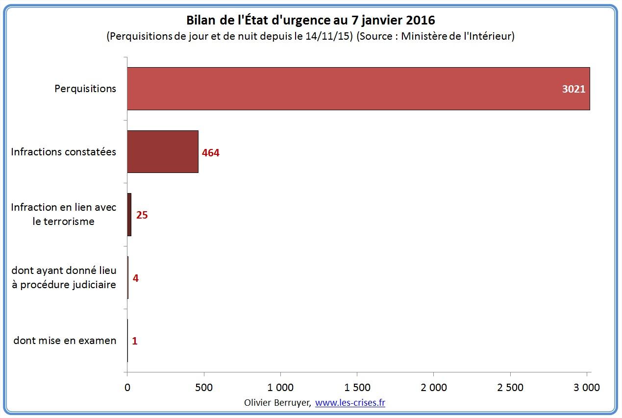 Attentats du 13 novembre 2015 à Paris Bilan-etat-d-urgence-1