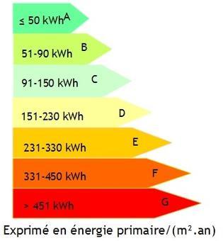 Logement : la valeur du classement énergétique 88553849
