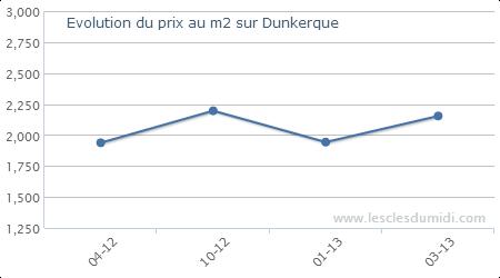 évalution prix appartements  Dunkerque