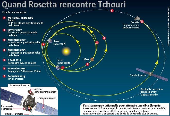 Espace. La sonde Rosetta arrivée au point de rendez-vous Espace-la-sonde-rosetta-arrivee-au-point-de-rendez-vous_2023098_660x453p