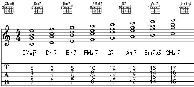 TECHNIQUES et MUSIQUES, IMPROVISATION pour GUITARE. 5 doigts main droite (6, 7 & 8 strings) Major_chords