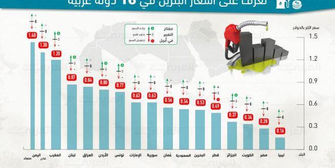 بنزين العرب… ليبيا الأرخص واليمن الأغلى وقطر خامسة %D9%88%D9%82%D9%88%D8%AF-655x330