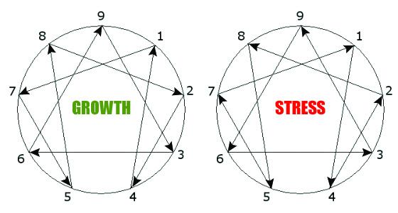 La Filosofia dell'Enneagramma: personalità, crescita ed Enneatipo Frecce1