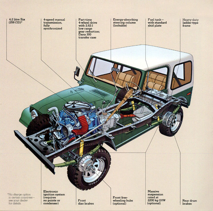 Jeep CJ7: différences entre versions 80jeepcj3