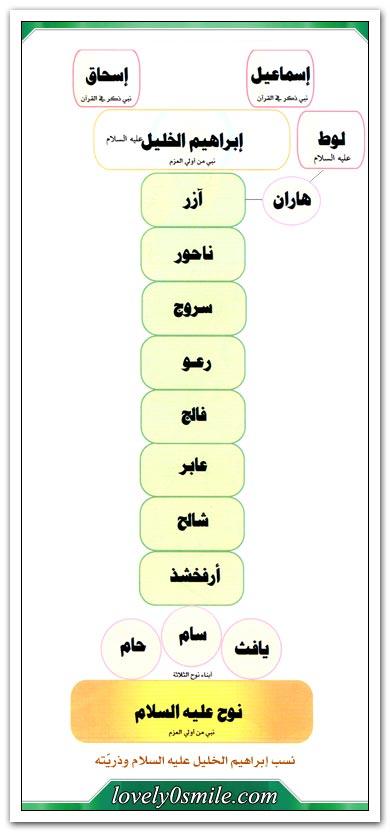 أبو الأنبياء إبراهيم الخليل عليه الصلاة والسلام At-015-01