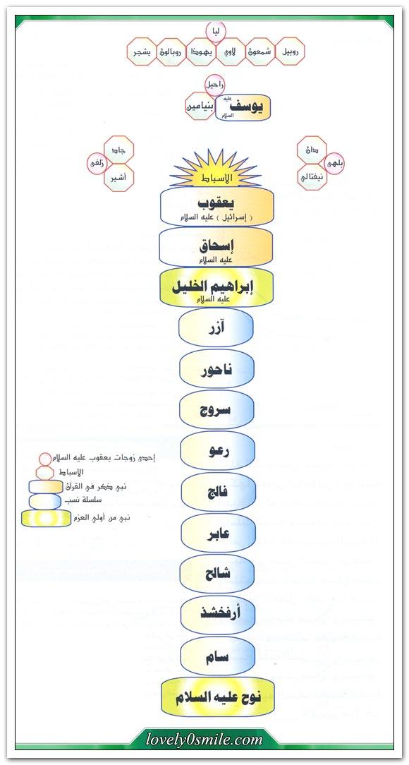 التاريخ المصور للأنبياء والرسل عليهم السلام منقول صفحة 2